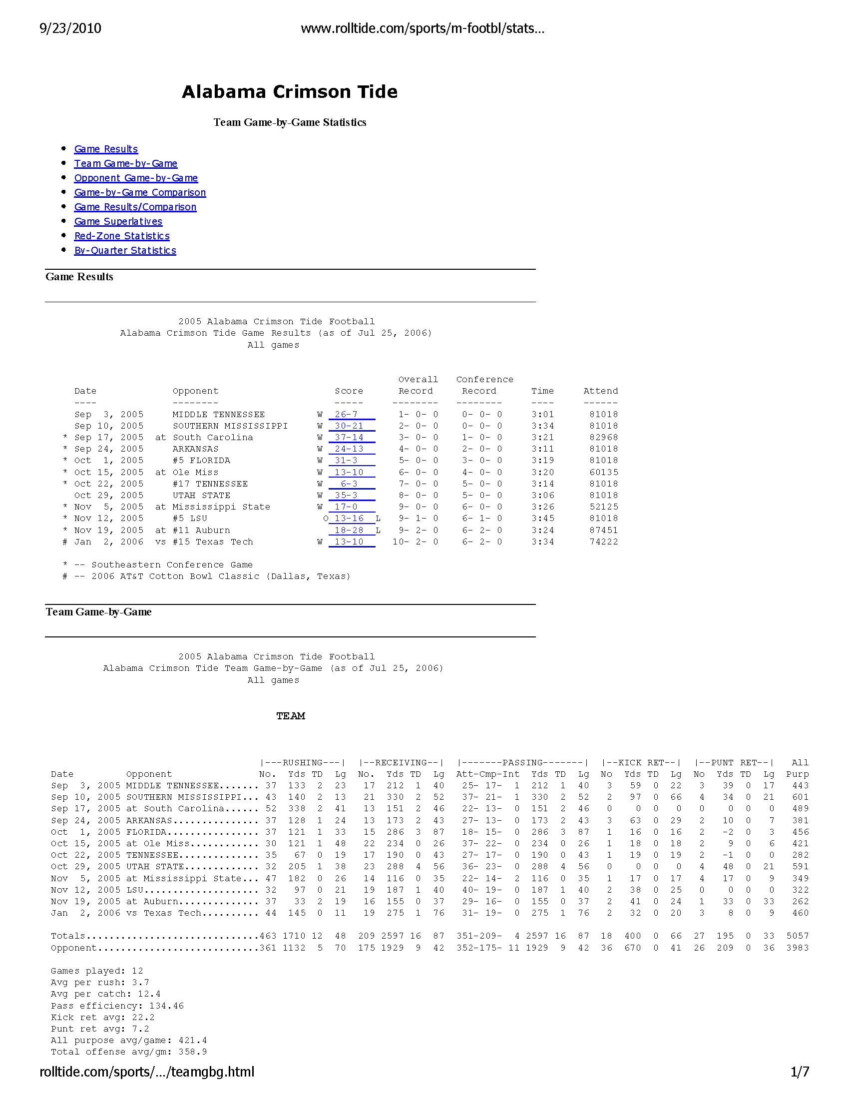 Alabama Crimson Tide -- Game by Game Statistics -- Archive 2005-06_Page_1