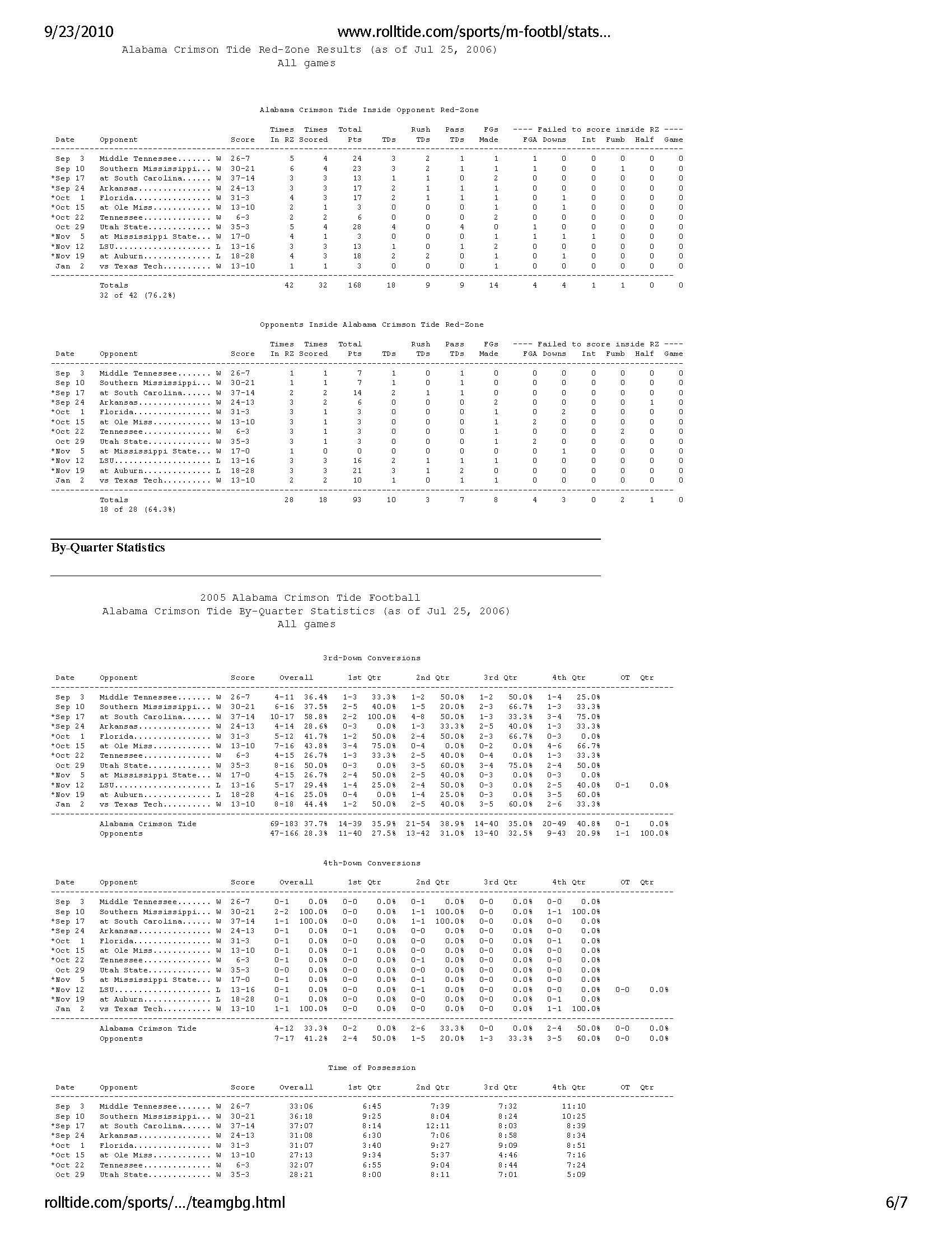 Alabama Crimson Tide -- Game by Game Statistics -- Archive 2005-06_Page_6