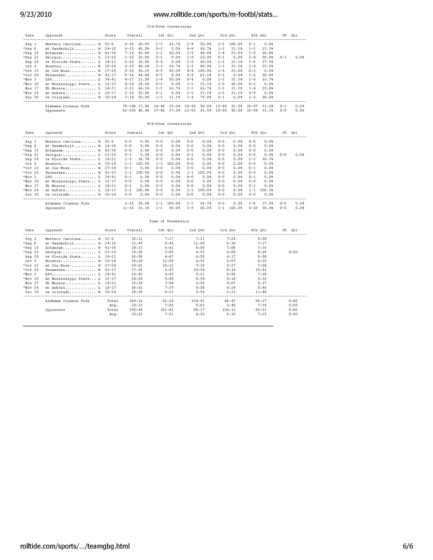 Alabama Crimson Tide -- Game by Game Statistics -- Archive 2007-08_Page_6