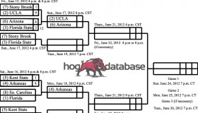 2012 College World Series Bracket II copy