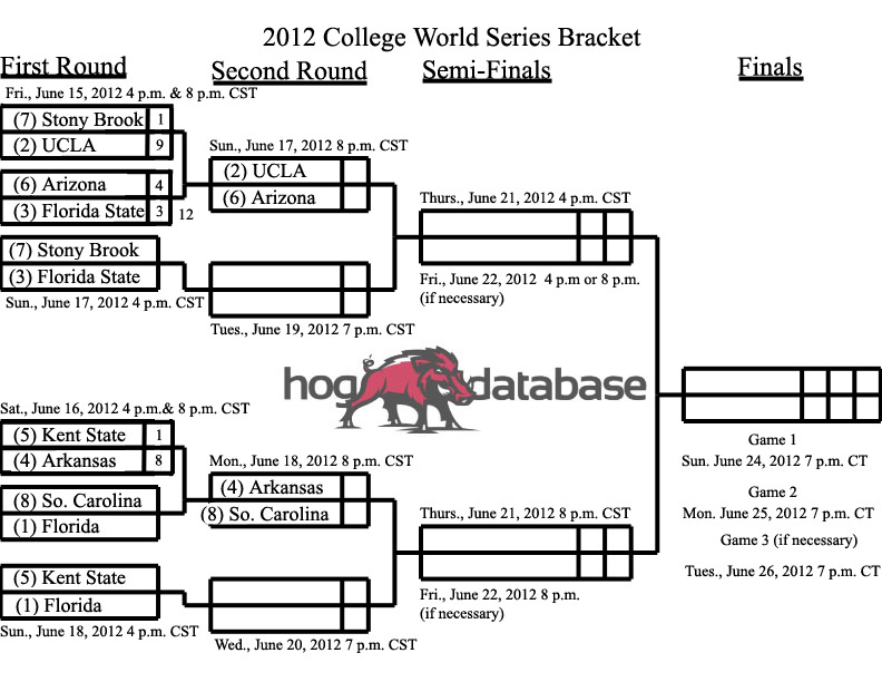 2012 College World Series Bracket III