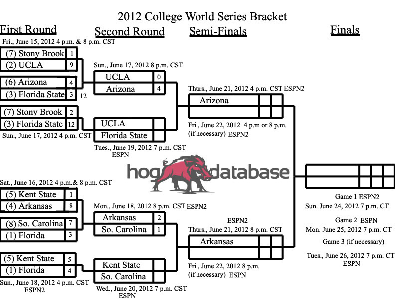 2012 College World Series Bracket VII
