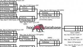 2012 College World Series Bracket VIII
