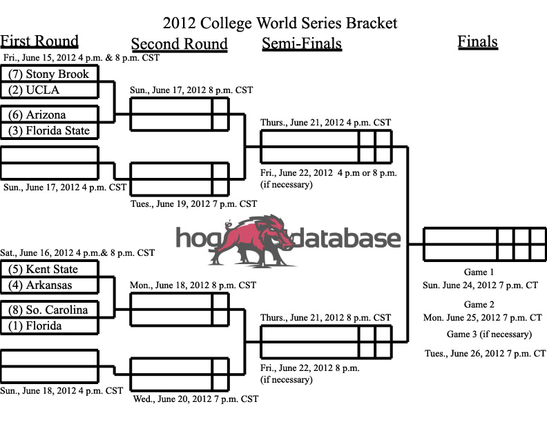 Printable 2012 College World Series Bracket