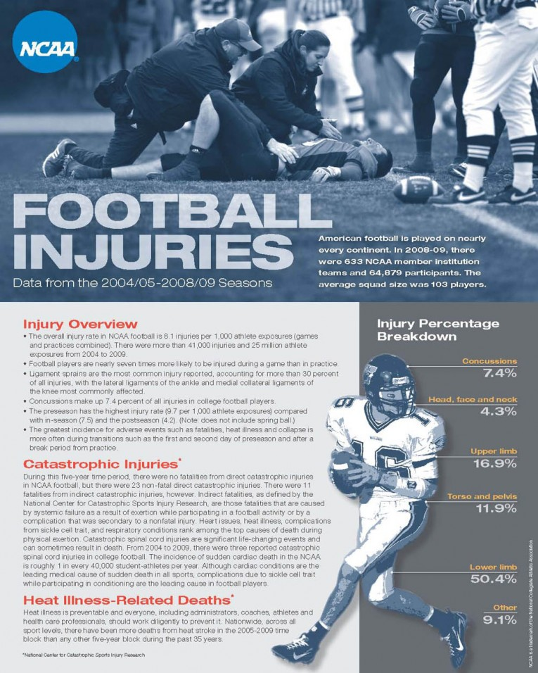 datalyscenter.org_wp-content_uploads_2014_01_NCAA_Football_Injury_WEB1_Page_1a